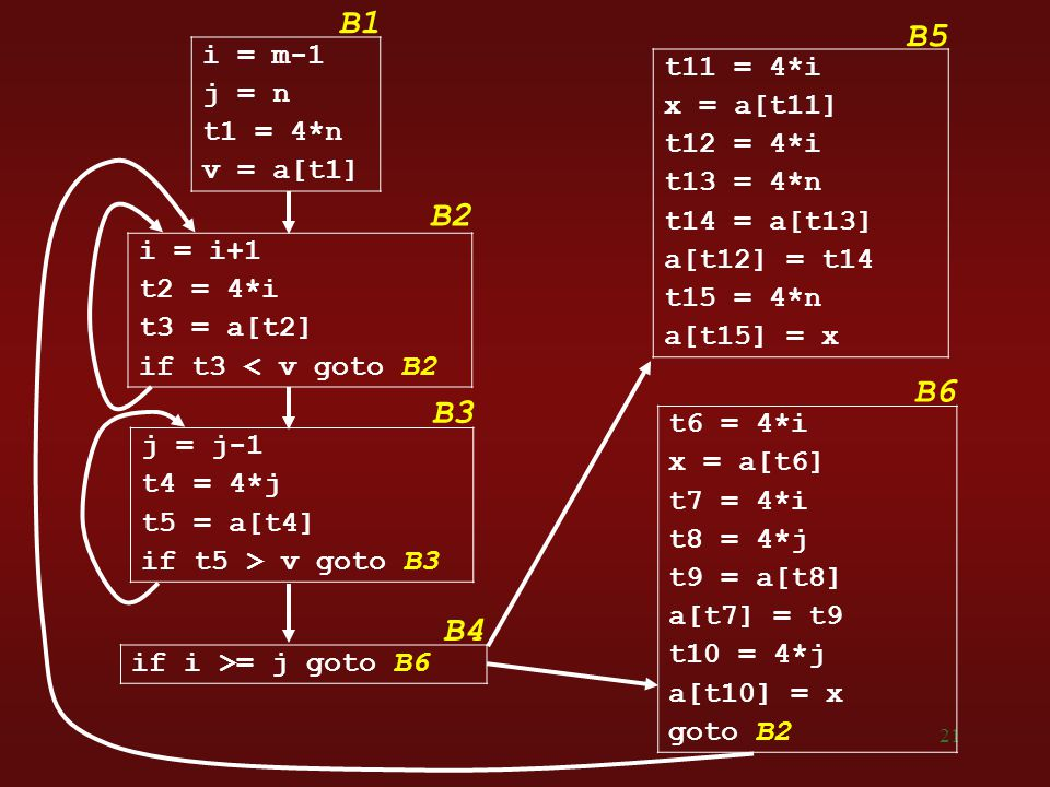 B1 B5 B2 B6 B3 B4 i = m-1 t11 = 4*i j = n x = a[t11] t1 = 4*n